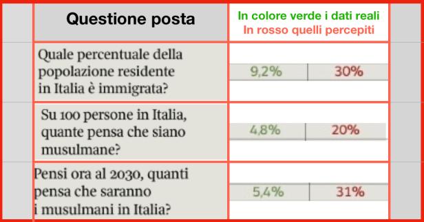 Dati reali e quelli percepiti in Italia sull'immigrazione.