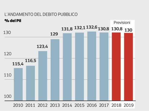 debitopubblicoitalianodal2010al2018
